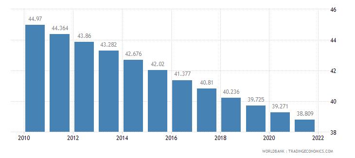 angola birth rate crude per 1 000 people wb data