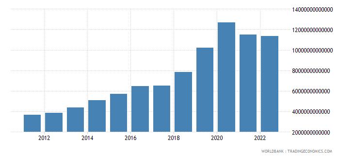 angola broad money current lcu wb data