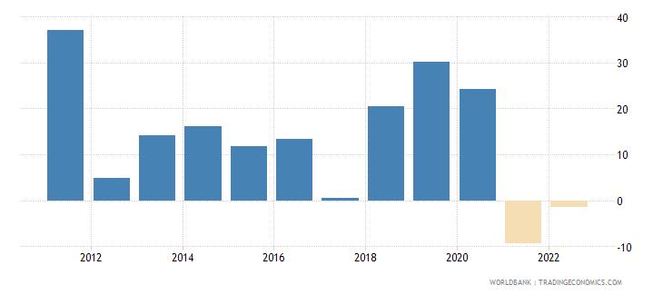 angola broad money growth annual percent wb data