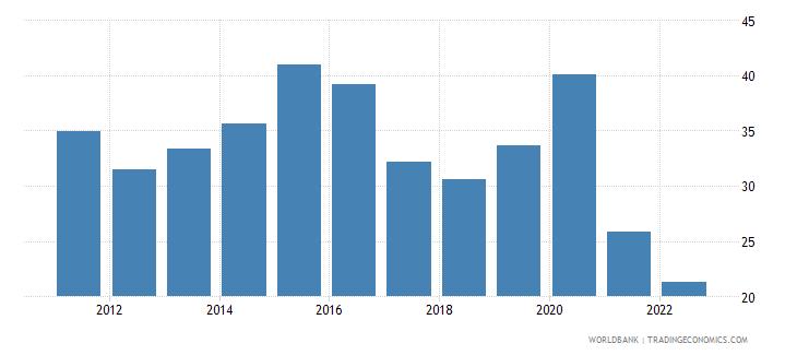 angola broad money percent of gdp wb data