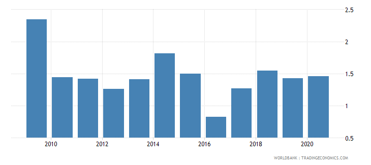 angola broad money to total reserves ratio wb data