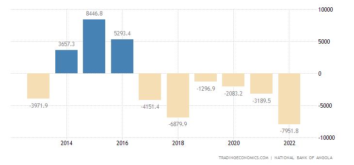 Angola Capital Flows
