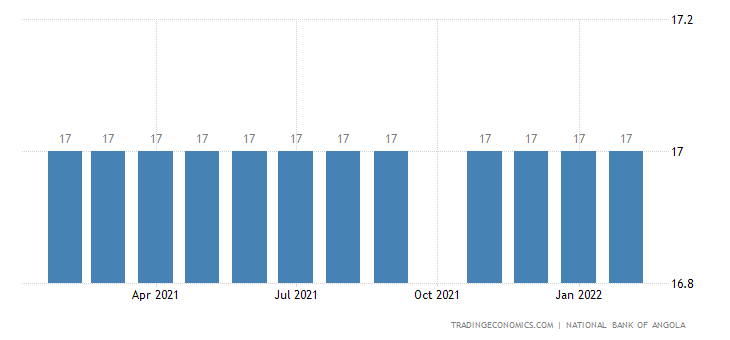 Angola Cash Reserve Ratio