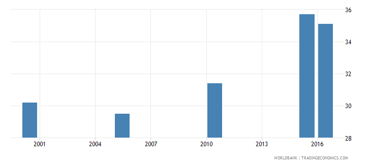 angola cause of death by injury ages 15 34 male percent of relevant age group wb data