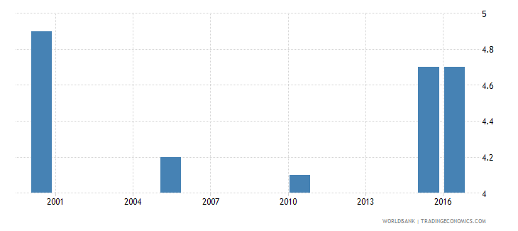 angola cause of death by injury ages 35 59 female percent of relevant age group wb data