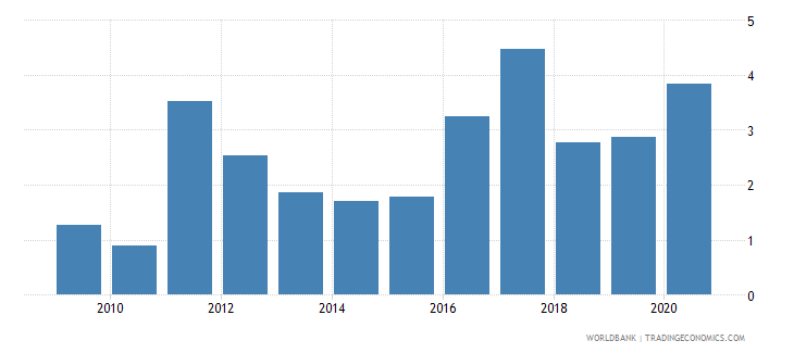 angola central bank assets to gdp percent wb data