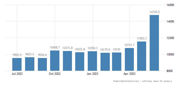 Angola Central Bank Balance Sheet