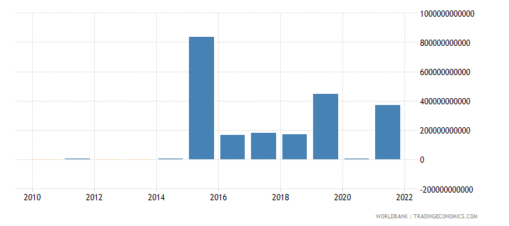 angola changes in inventories current lcu wb data
