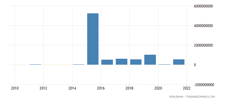 angola changes in inventories us dollar wb data