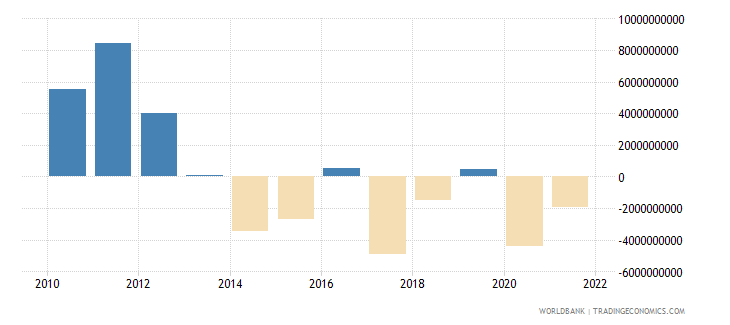 angola changes in net reserves bop us dollar wb data