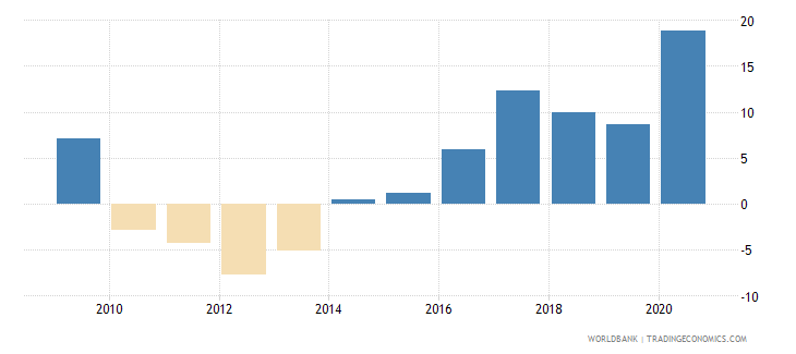 angola claims on central government etc percent gdp wb data