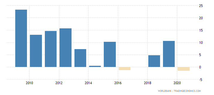 angola claims on other sectors of the domestic economy annual growth as percent of broad money wb data