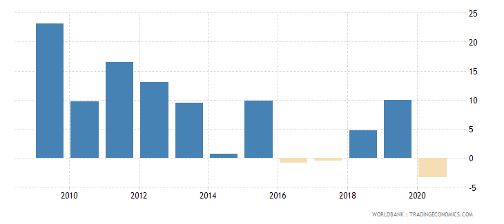 angola claims on private sector annual growth as percent of broad money wb data
