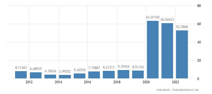 angola communications computer etc percent of service exports bop wb data