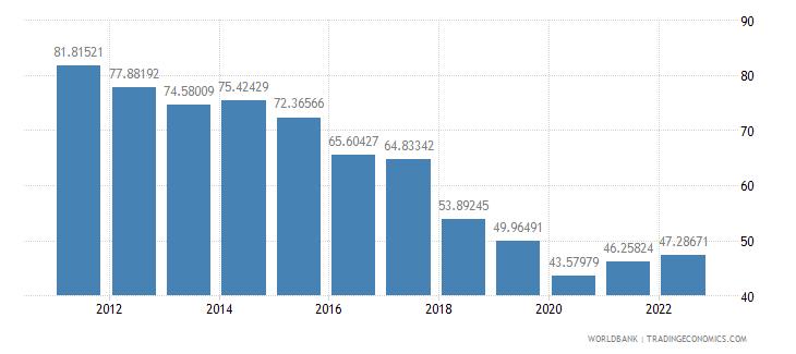 angola communications computer etc percent of service imports bop wb data