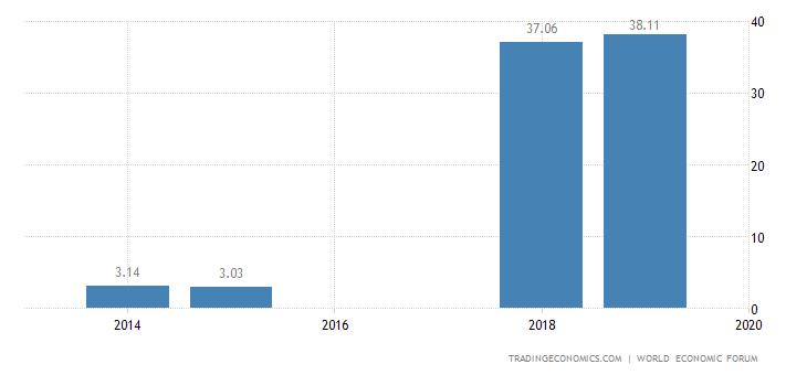 Angola Competitiveness Index