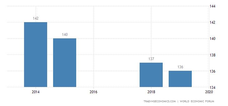 Angola Competitiveness Rank