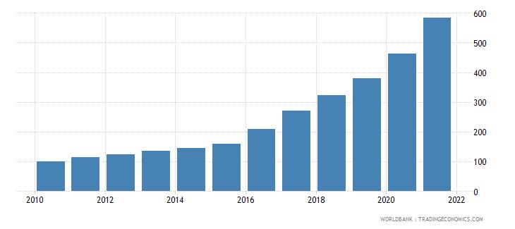 angola consumer price index 2005  100 wb data