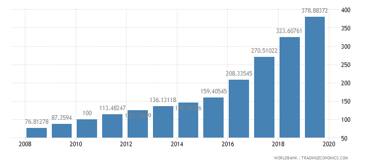 angola consumer price index 2005  100 wb data