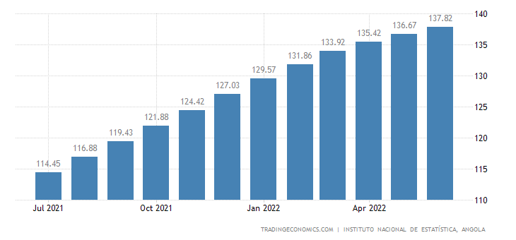 Angola Consumer Price Index (CPI)