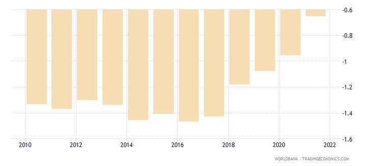 angola control of corruption estimate wb data