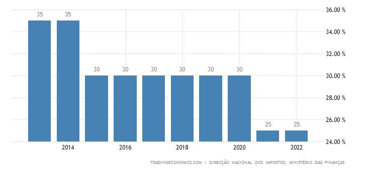 Angola Corporate Tax Rate