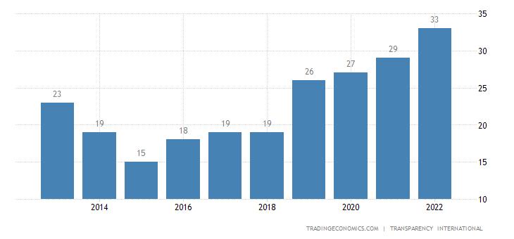 Angola Corruption Index