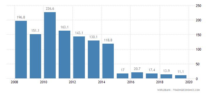 angola cost of business start up procedures percent of gni per capita wb data