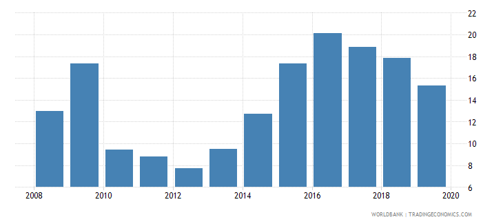 angola credit to government and state owned enterprises to gdp percent wb data