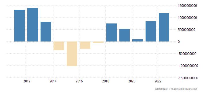 angola current account balance bop us dollar wb data
