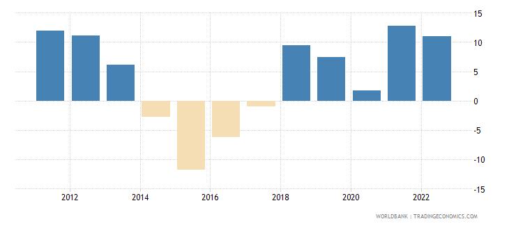 angola current account balance percent of gdp wb data