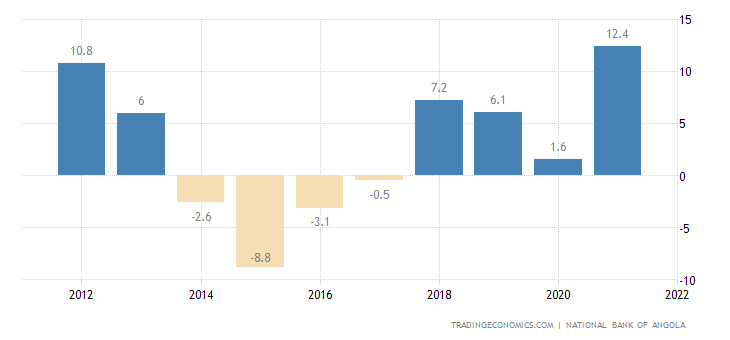 Angola Current Account to GDP