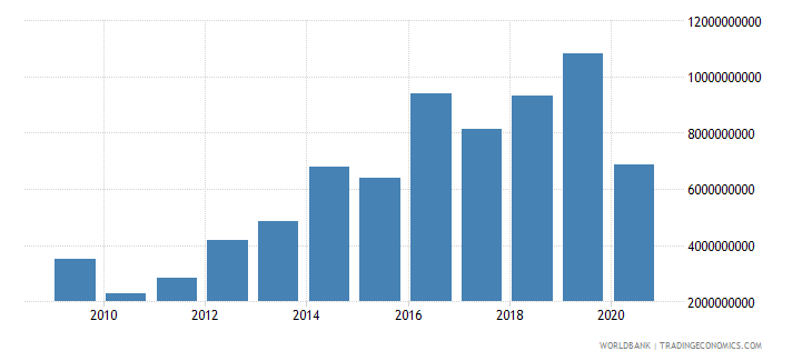 angola debt service on external debt public and publicly guaranteed ppg tds us dollar wb data
