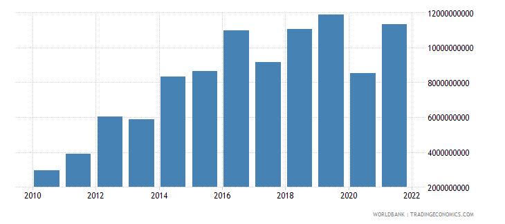 angola debt service on external debt total tds us dollar wb data