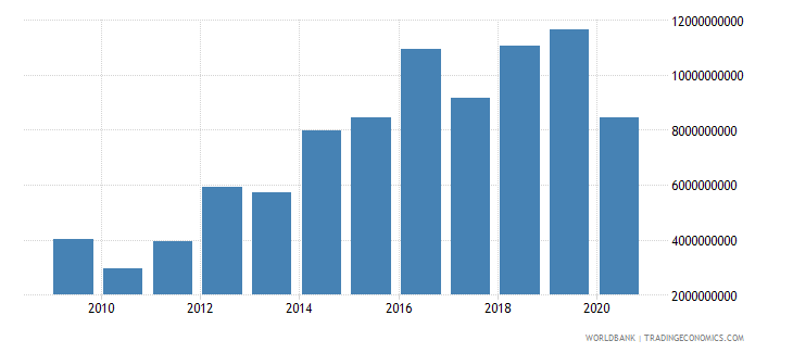 angola debt service on external debt total tds us dollar wb data