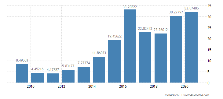angola debt service ppg and imf only percent of exports excluding workers remittances wb data