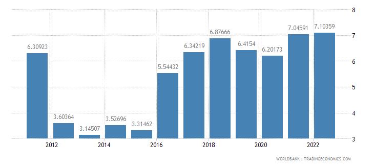 angola deposit interest rate percent wb data