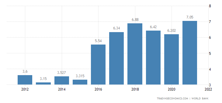 Deposit Interest Rate in Angola
