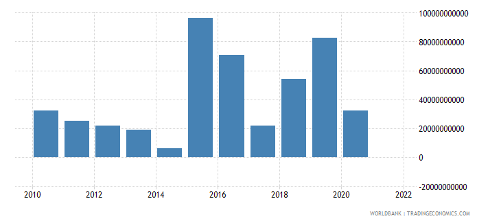 angola discrepancy in expenditure estimate of gdp constant lcu wb data