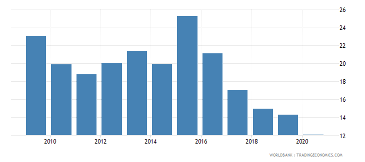 angola domestic credit to private sector percent of gdp gfd wb data
