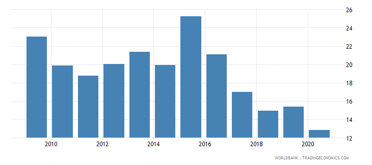 angola domestic credit to private sector percent of gdp wb data