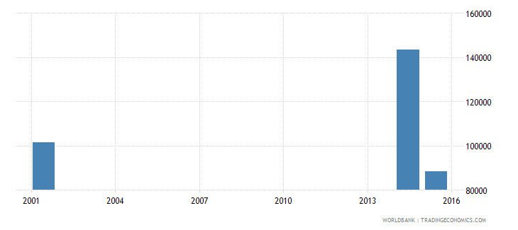 angola elderly illiterate population 65 years male number wb data