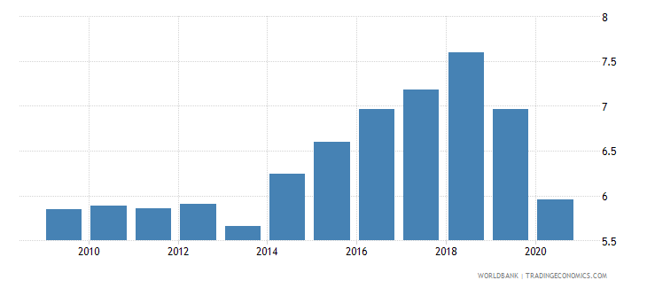 angola employers male percent of employment wb data