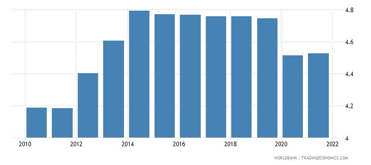 angola employers total percent of employment wb data