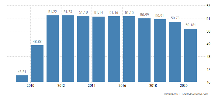 angola employment in agriculture percent of total employment wb data