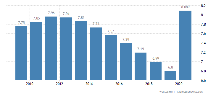 angola employment in industry percent of total employment wb data