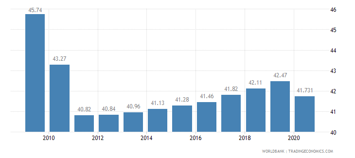 angola employment in services percent of total employment wb data