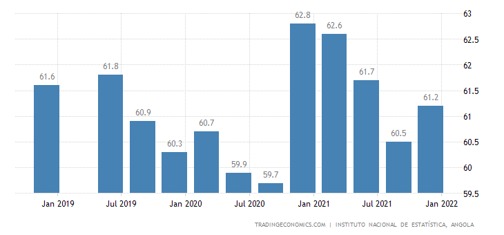 Angola Employment Rate