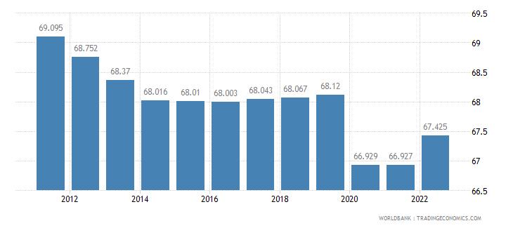 angola employment to population ratio 15 plus  female percent wb data