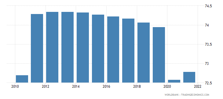 angola employment to population ratio 15 plus  male percent wb data